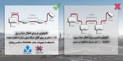 اپرناک، نماینده محصولات VERACITY در ایران